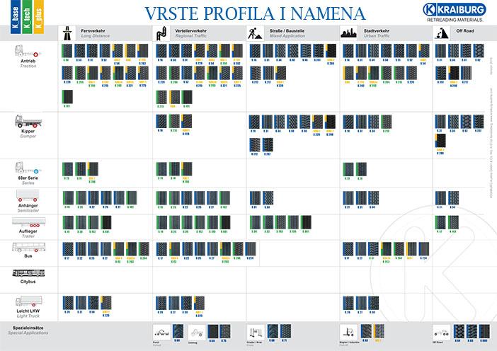 Katalog Kaiburg profila